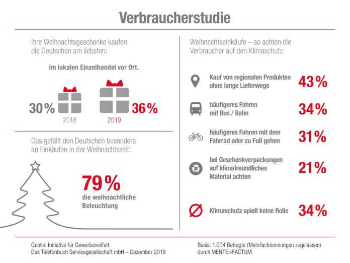 377029 696x522 - Mehr als ein Drittel der Deutschen will Weihnachtsgeschenke im lokalen Einzelhandel kaufen