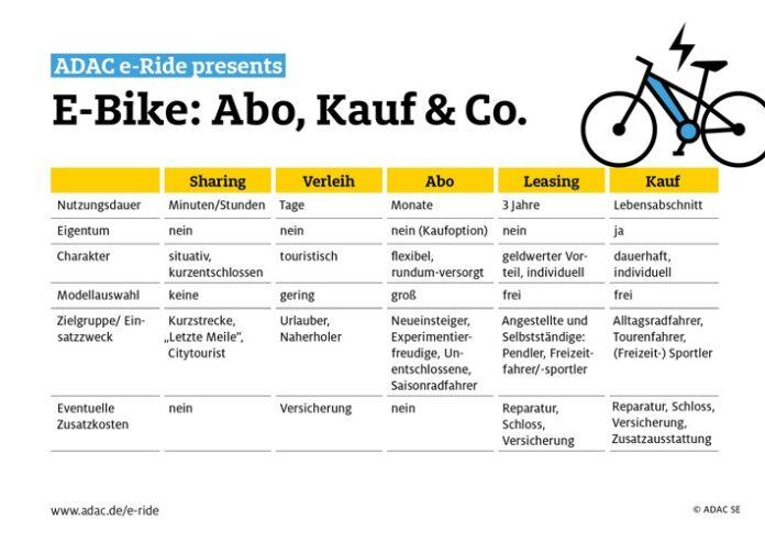 image 1 123 696x503 - Abo, Kauf & Co: Viele Wege führen aufs E-Bike. Welcher eignet sich für wen? / ADAC e-Ride bietet flexible Abos von Greenstorm / E-Bikes aller Kategorien verfügbar / Preisvorteil für ADAC Mitglieder