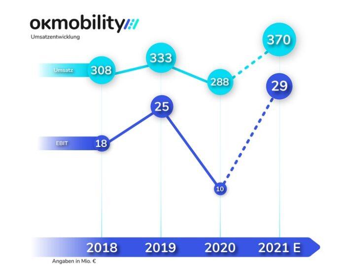 OKM20Umsatz20EBIT DE 696x556 - OK Mobility: Umsatz im ersten Halbjahr übertrifft Vor-Corona-Niveau