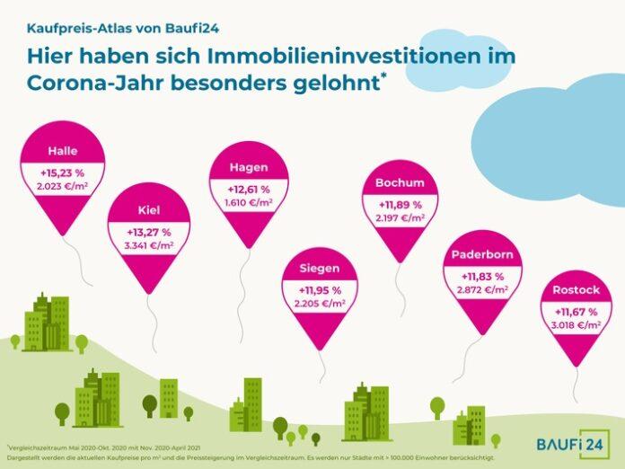 kaufpreisatlas trendp staedte 01.01 696x522 - Deutsche Immobilienpreise steigen in mittleren und großen Städten um durchschnittlich 6 Prozent innerhalb von 12 Monaten