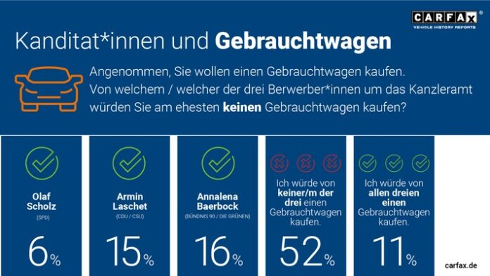 image 1 144 696x392 - Kein Vertrauen: Deutsche würden von Laschet, Scholz und Baerbock keinen Gebrauchtwagen kaufen