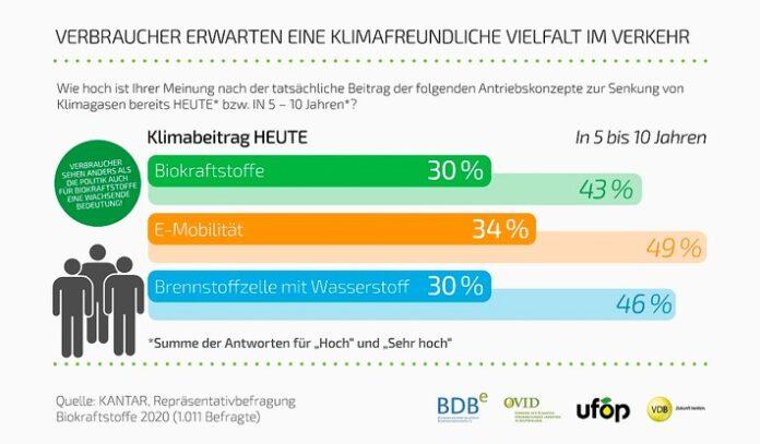 image 1 164 696x407 - Biokraftstoffwirtschaft zur Bundestagswahl: Bemühungen und Pläne zum Ausbau erneuerbarer Energien dürfen Verkehrssektor nicht außer Acht lassen