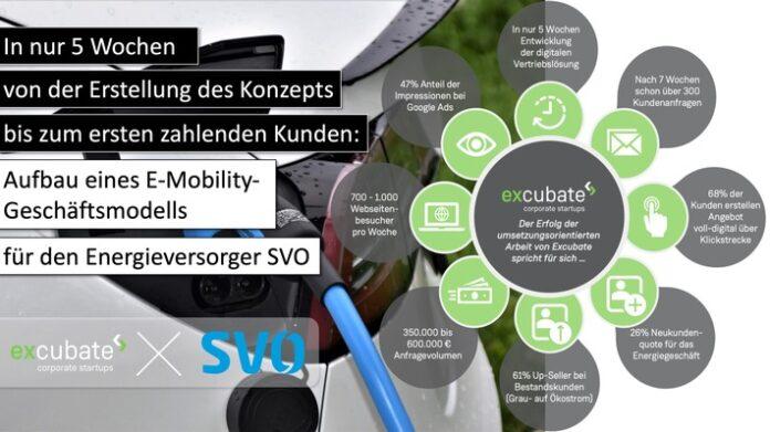 image 1 251 696x391 - Excubate ermöglicht neues Geschäft im Bereich E-Mobilität für Energieversorger: Aufbau eines neuen Geschäftsmodells in nur 5 Wochen
